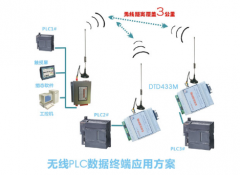 无线通讯产品RF测试