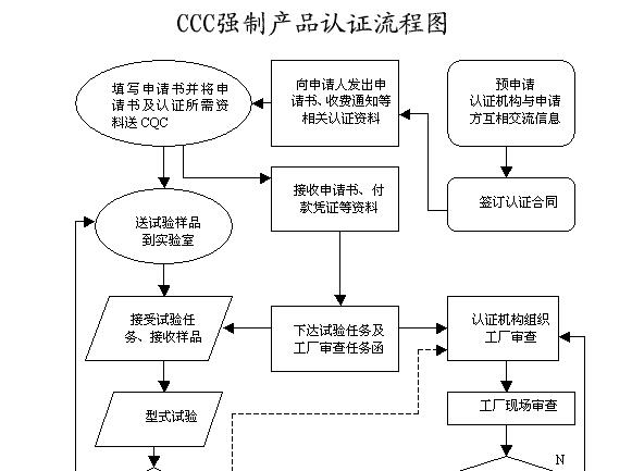 办理3C认证流程步骤是什么?