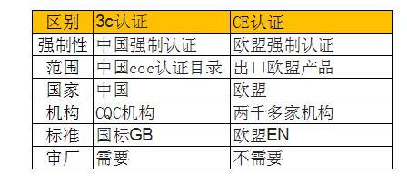 3c和ce认证区别一览表