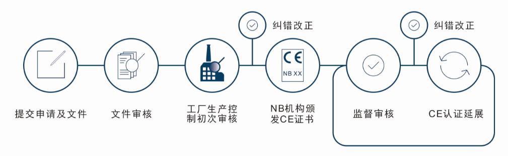 CE-CPR认证流程