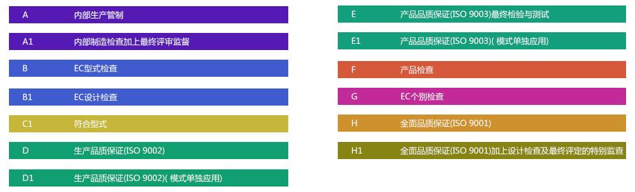 压力设备CE认证PED指令的分类