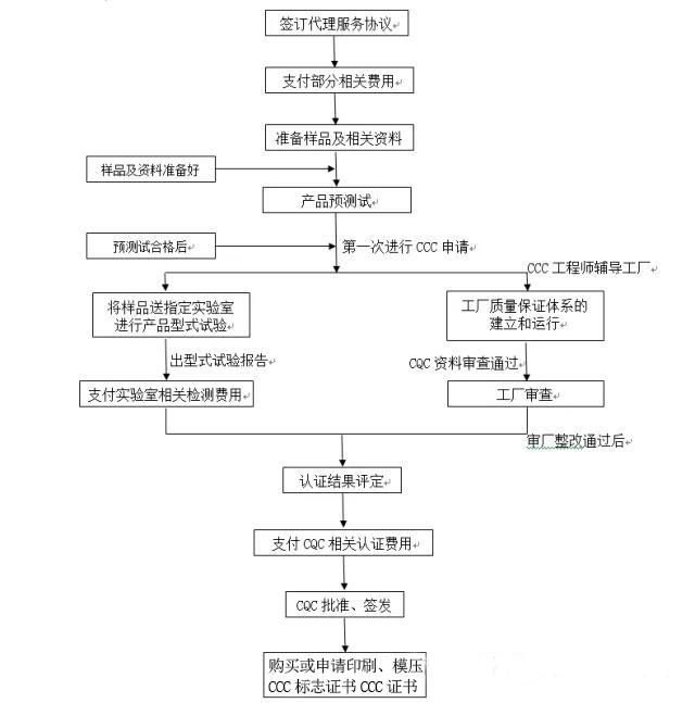 灯具3C认证办理流程