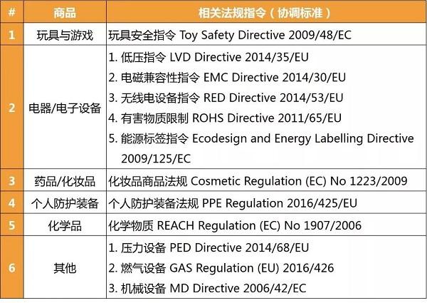 欧洲亚马逊销售CE标商品需有合规负责人